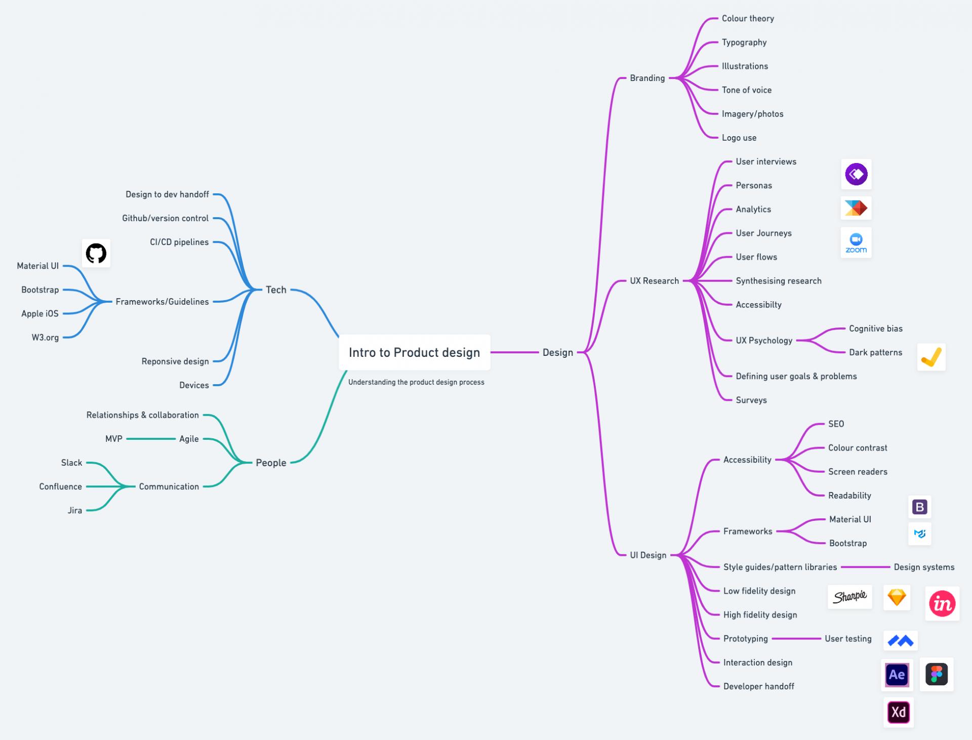 Intro to product design mindmap.